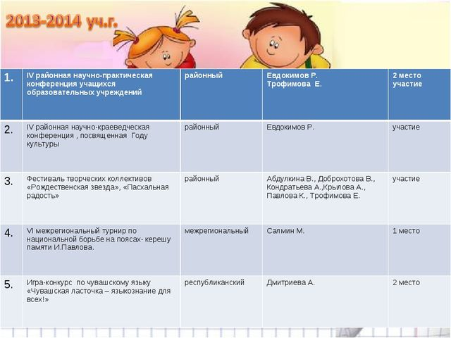 1.IV районная научно-практическая конференция учащихся образовательных учреж...