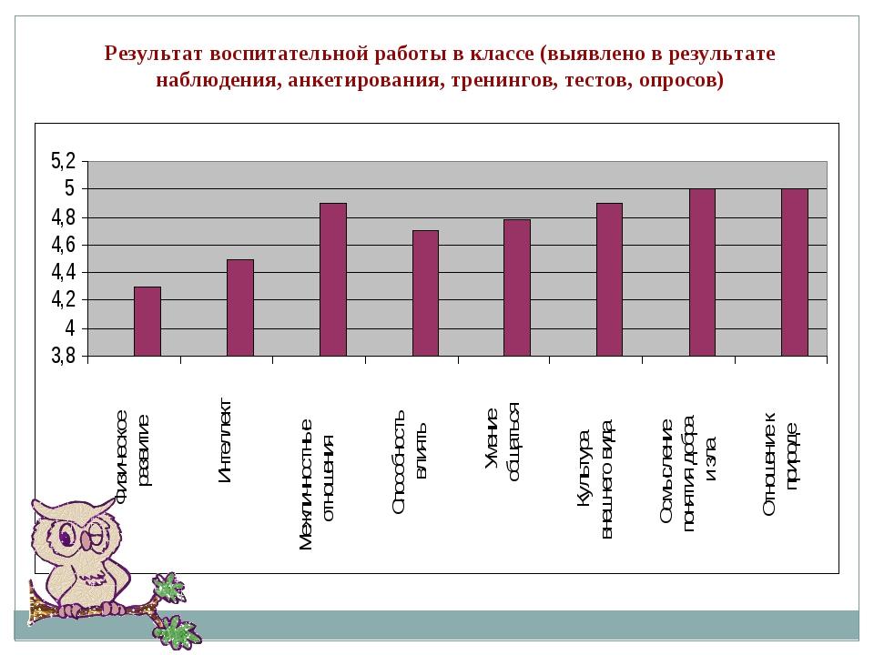 Результат воспитательной работы в классе (выявлено в результате наблюдения, а...