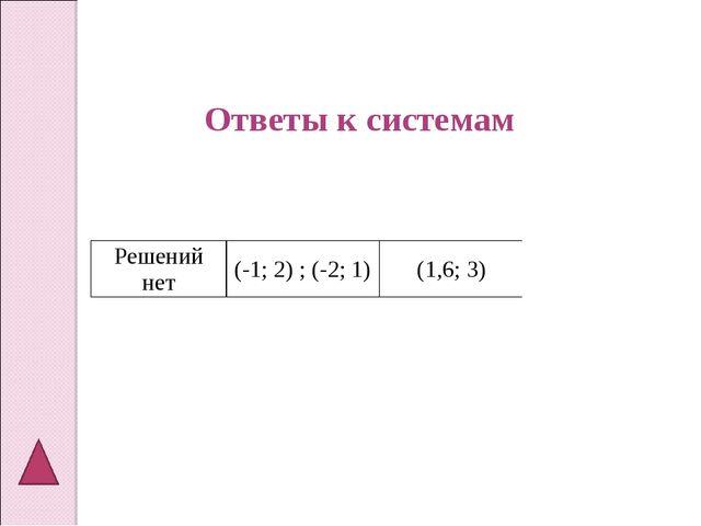 Ответы к системам Решений нет(-1; 2) ; (-2; 1)(1,6; 3)(10;1,8)