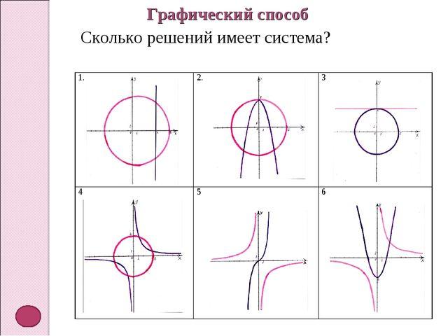 Графический способ Сколько решений имеет система? 1.2.3 45 6