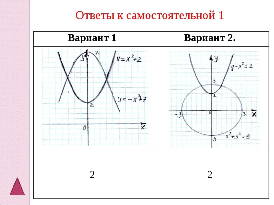 Ответы к самостоятельной 1 Вариант 1Вариант 2.  22