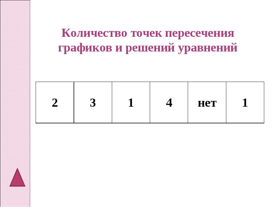 Количество точек пересечения графиков и решений уравнений 2314нет1