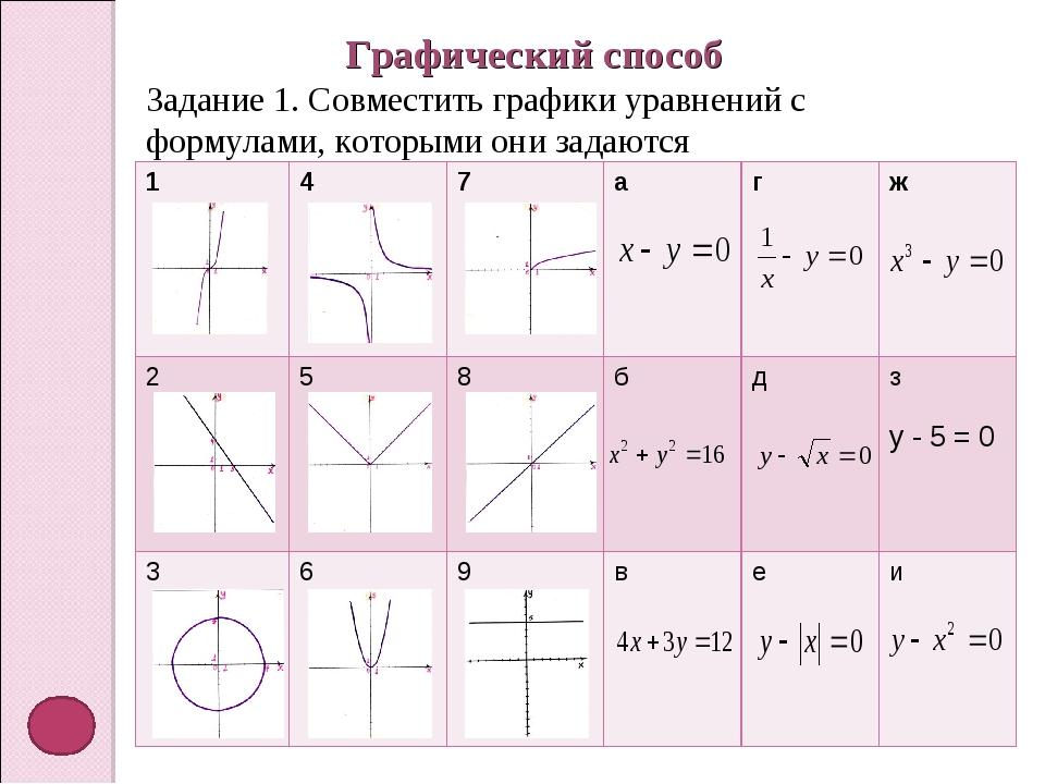 Графический способ Задание 1. Совместить графики уравнений с формулами, котор...