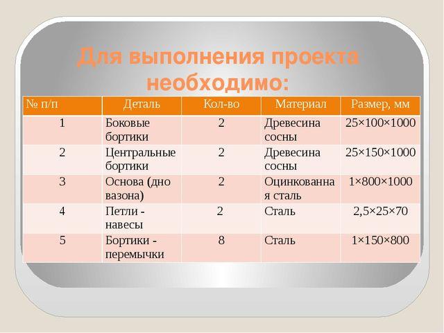 Для выполнения проекта необходимо: №п/п Деталь Кол-во Материал Размер, мм 1...