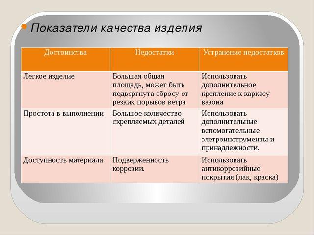Показатели качества изделия Достоинства Недостатки Устранение недостатков Ле...