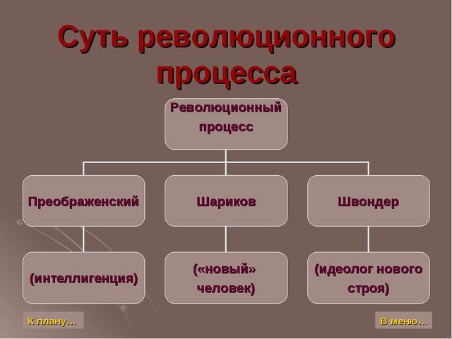 Суть революционного процесса К плану… В меню…