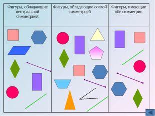 Фигуры, обладающие центральной симметриейФигуры, обладающие осевой симметрие