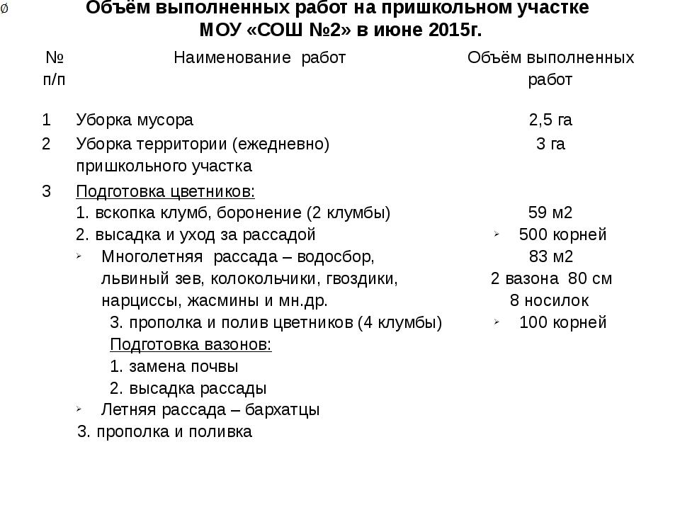 Объём выполненных работ на пришкольном участке МОУ «СОШ №2» в июне 2015г. №п/...