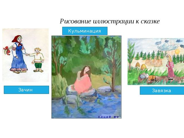 Рисование иллюстрации к сказке Зачин Кульминация Завязка