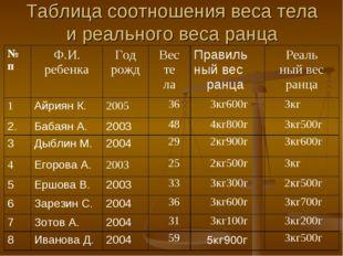 Таблица соотношения веса тела и реального веса ранца № пФ.И. ребенкаГод рож