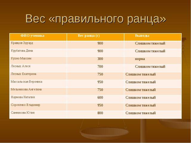 Вес «правильного ранца» ФИО ученикаВес ранца (г)Выводы Кравцов Эдуард900С...