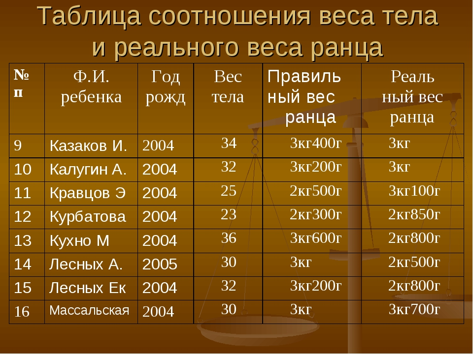 Таблица соотношения веса тела и реального веса ранца № пФ.И. ребенкаГод рож...