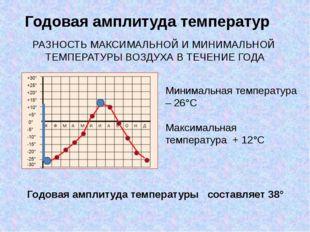Годовая амплитуда температур Минимальная температура – 26°С Максимальная темп