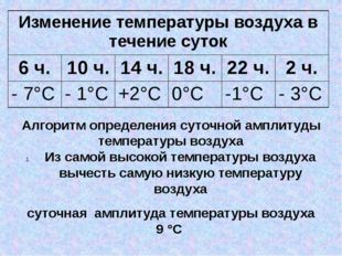 суточная амплитуда температуры воздуха 9 °С Алгоритм определения суточной амп