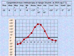 0° +5° +10° +15° +20° +25° +30° -10° -5° -15° -20° -25° -30° Среднемесячные т