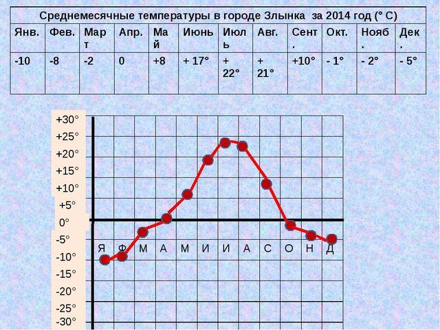 0° +5° +10° +15° +20° +25° +30° -10° -5° -15° -20° -25° -30° Среднемесячные т...