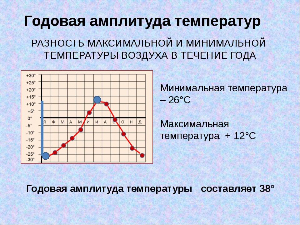 Годовая амплитуда температур Минимальная температура – 26°С Максимальная темп...