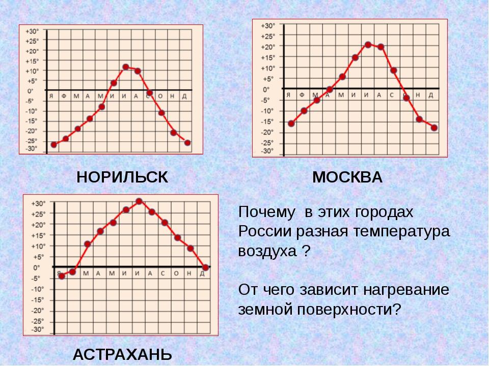НОРИЛЬСК МОСКВА АСТРАХАНЬ Почему в этих городах России разная температура воз...
