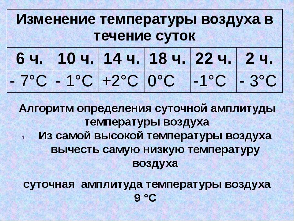 суточная амплитуда температуры воздуха 9 °С Алгоритм определения суточной амп...