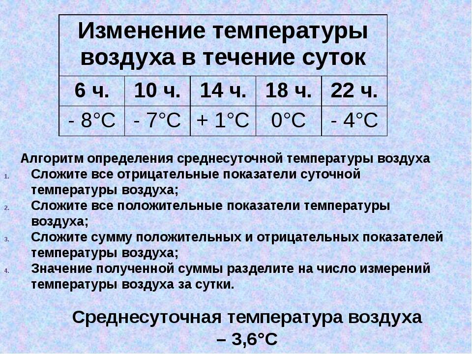 Среднесуточная температура воздуха – 3,6°С Алгоритм определения среднесуточно...