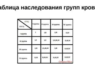 Таблица наследования групп крови.