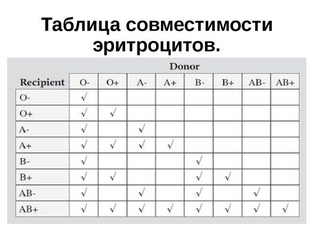 Таблица совместимости эритроцитов.