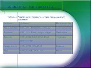 ГАЗИРОВАННЫЕ НАПИТКИ Таблица 3 Анализ качественного состава газированных напи