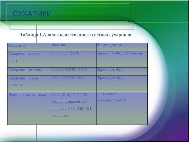СУХАРИКИ Таблица 1 Анализ качественного состава сухариков Название Добавки Пр...