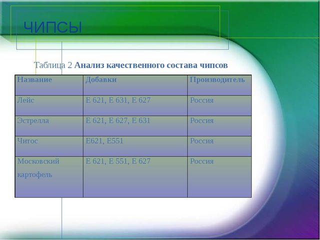 ЧИПСЫ Таблица 2 Анализ качественного состава чипсов Название Добавки Производ...