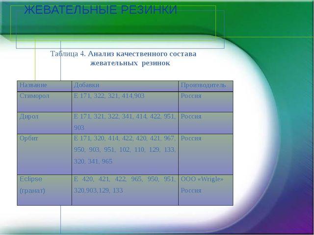 ЖЕВАТЕЛЬНЫЕ РЕЗИНКИ Таблица 4. Анализ качественного состава жевательных резин...