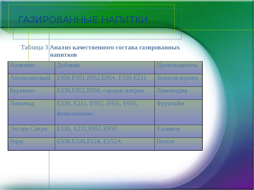 ГАЗИРОВАННЫЕ НАПИТКИ Таблица 3 Анализ качественного состава газированных напи...