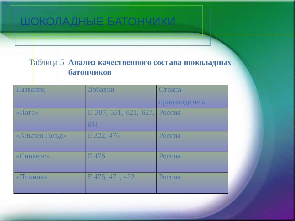 ШОКОЛАДНЫЕ БАТОНЧИКИ Таблица 5 Анализ качественного состава шоколадных батонч...