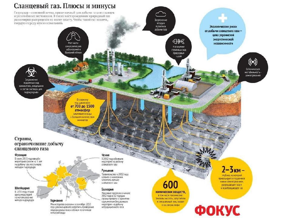 Добыча сланцевого газа Достоинства : - разработка сланцевых месторождений с и...