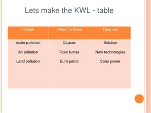 Lets make the KWL - table I Know I Want to Know I learned water pollution Air