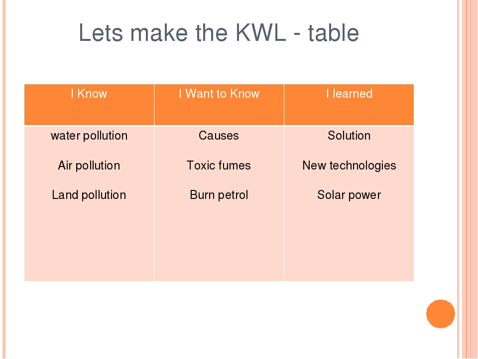 Lets make the KWL - table I Know I Want to Know I learned water pollution Air...