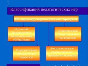 Классификация педагогических игр По характеру педагогического процесса Обучаю