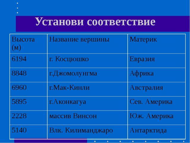 Основатель почвоведения. Основной труд – «Русский чернозем».