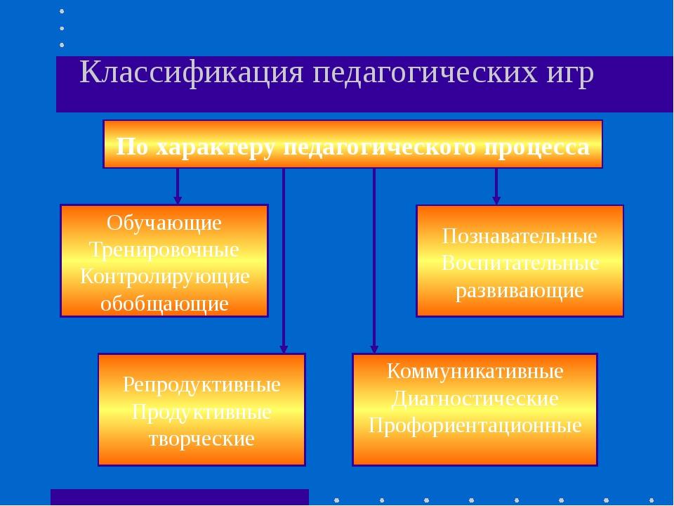 Классификация педагогических игр По характеру педагогического процесса Обучаю...