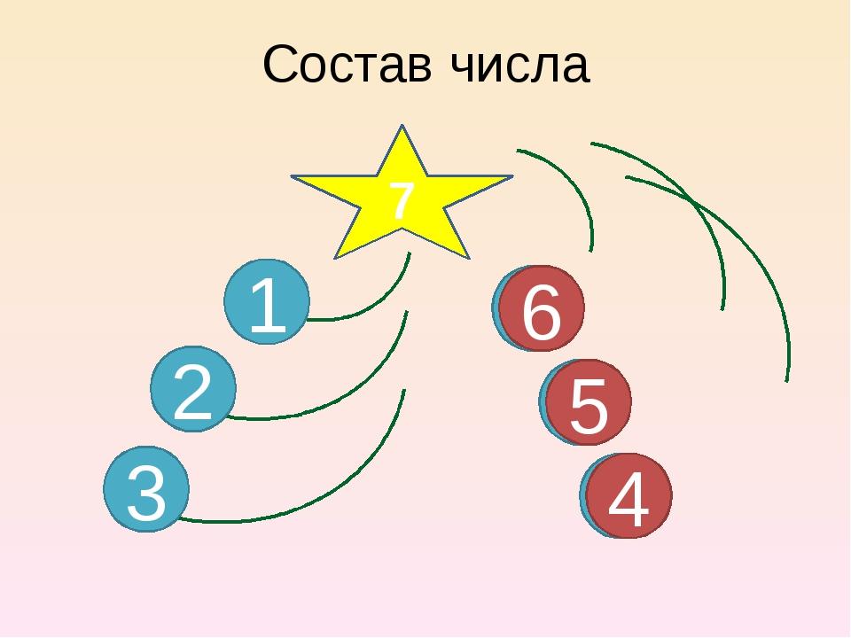 Состав числа 7 1 2 6 5 4 3