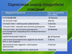 Оценочная шкала (подробное описание ВИД ДЕЯТЕЛЬНОСТИКОЛ- ВО БАЛЛОВ (131-100%