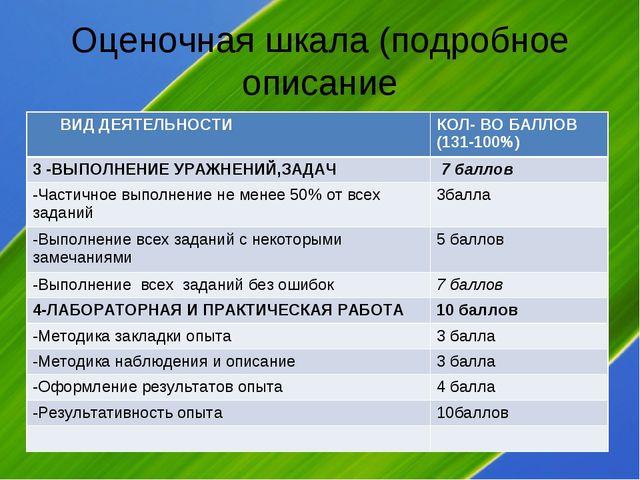Оценочная шкала (подробное описание ВИД ДЕЯТЕЛЬНОСТИКОЛ- ВО БАЛЛОВ (131-100%...