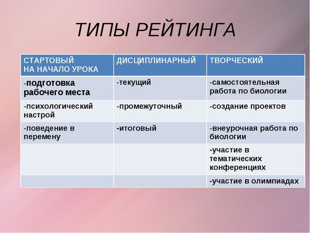 ТИПЫ РЕЙТИНГА СТАРТОВЫЙ НА НАЧАЛО УРОКАДИСЦИПЛИНАРНЫЙТВОРЧЕСКИЙ -подготовка...