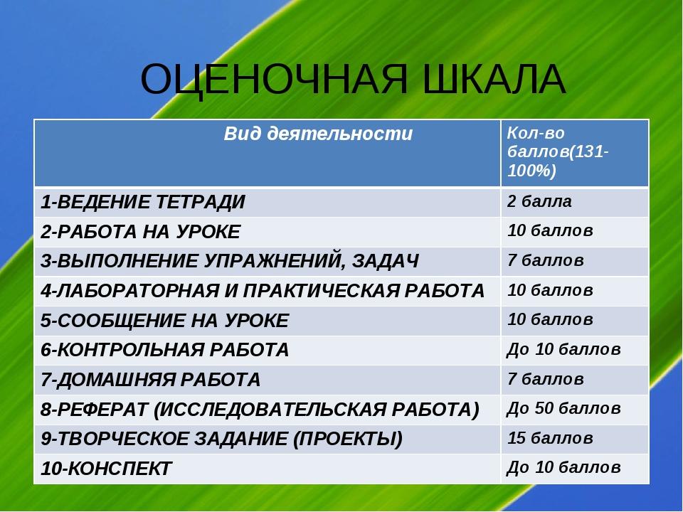 ОЦЕНОЧНАЯ ШКАЛА Вид деятельностиКол-во баллов(131-100%) 1-ВЕДЕНИЕ ТЕТРАДИ2...