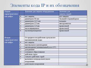 Элементы кода IP и их обозначения Первая характеристическая цифра  Значение