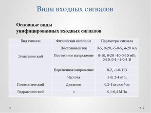 Виды входных сигналов Основные виды унифицированных входных сигналов Вид сигн