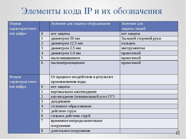 Элементы кода IP и их обозначения Первая характеристическая цифра  Значение...