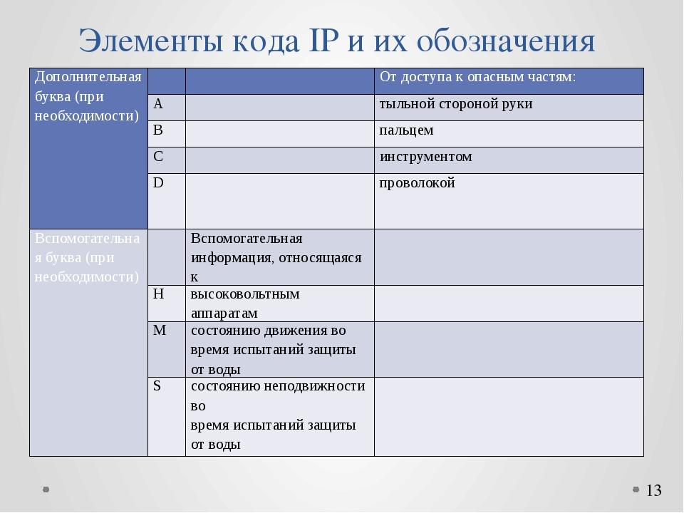 Элементы кода IP и их обозначения Дополнительная буква (при необходимости) ...