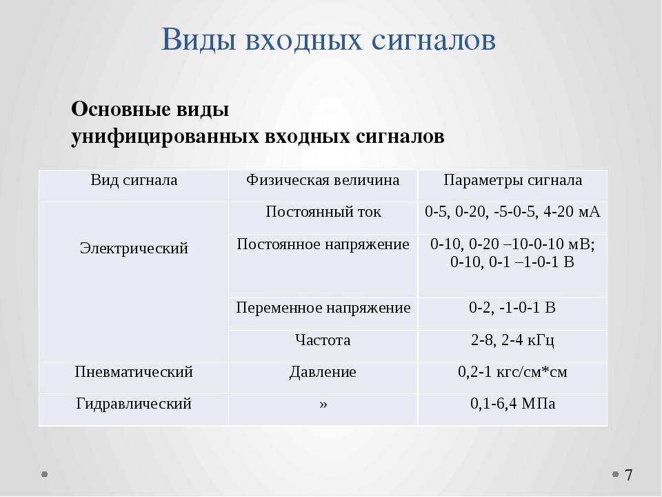 Виды входных сигналов Основные виды унифицированных входных сигналов Вид сигн...