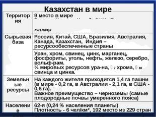 Казахстан в мире Территория 9 место в мире Россия,Канада, Китай, США, Бразили