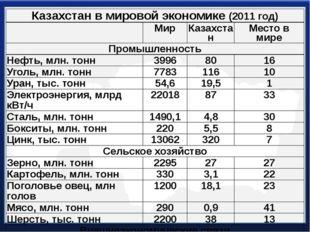 Казахстан в мировой экономике(2011 год) Мир Казахстан Местов мире Промышленно